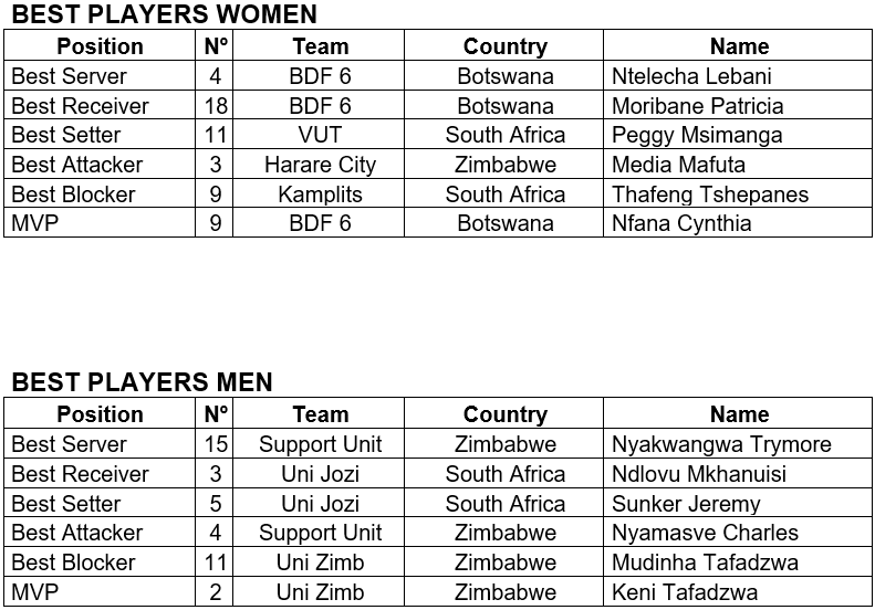 Zone 6 club championships best players