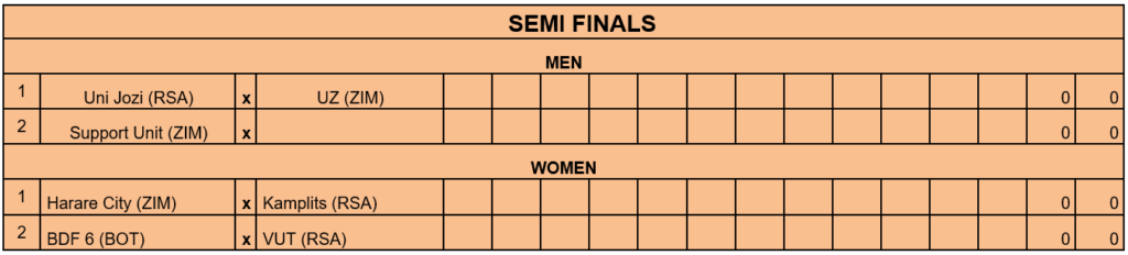Zone 6 Club Volleyball Championship Quarter Final Results