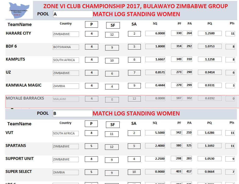 Zone 6 Club Championships day 5 update