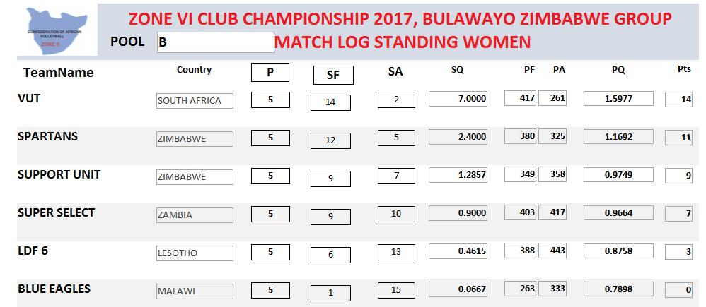 Zone 6 Club Championship Update day 6