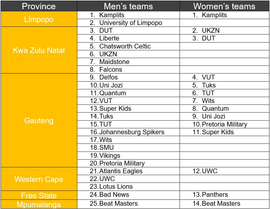 Champions Cup Teams